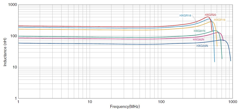 L Frequency Characteristics