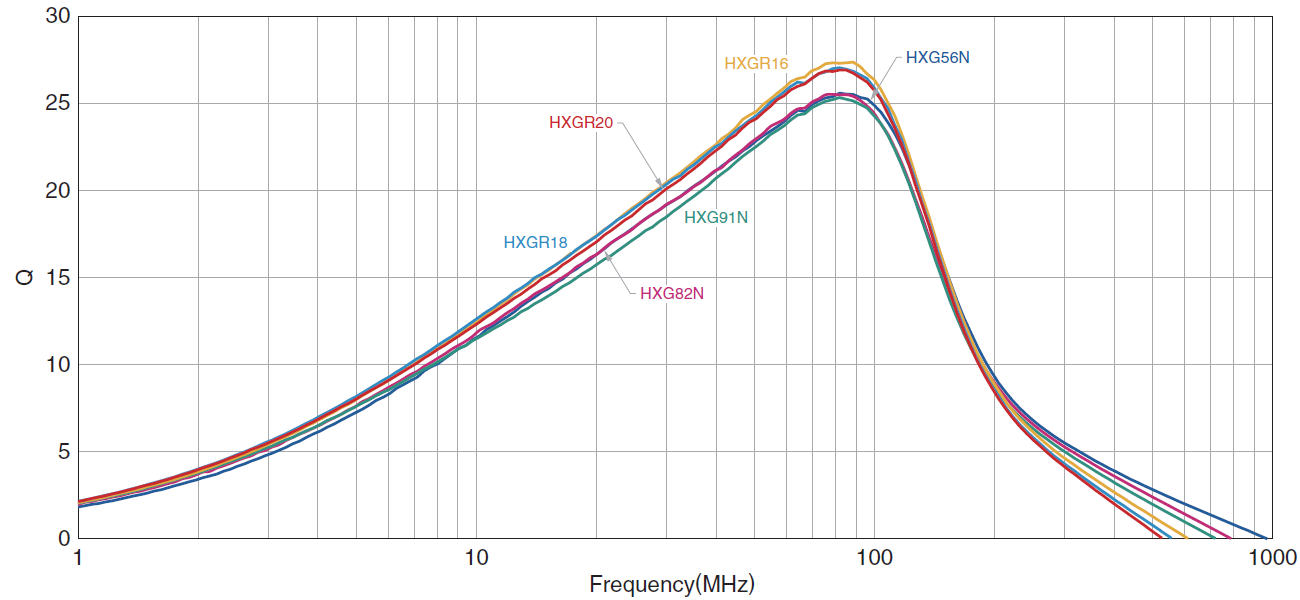 Q Frequency Characteristics